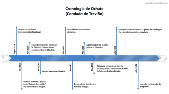 cronologia-historia-ochate-contado-de-trevino-burgos